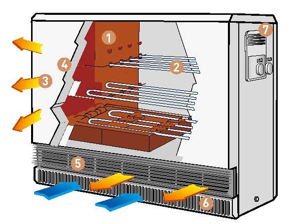 Coupe des radiateurs Monaco